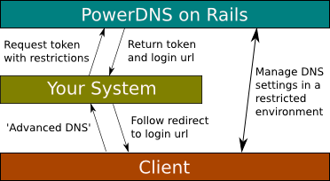 PowerDNS on Rails Authentication Tokens Usage Example